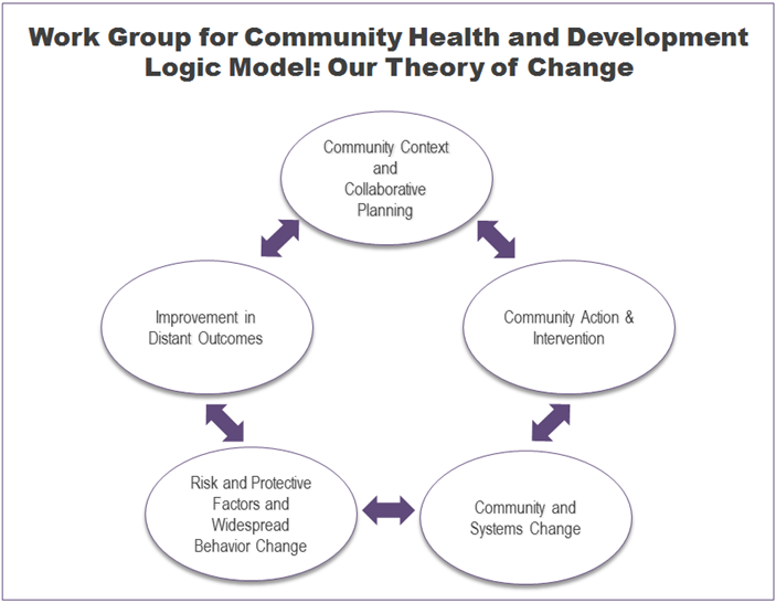 "Image depicting the Logic Model/Theory of Change used by the Work Group for Community Health and Development. This image depicts bidirectional arrows between each phase to show the iterative nature of the model and includes the following phrases: ""Community Context and Collaborative Planning; Community Action and Intervention; Community and Systems Change; Risk and Protective Factors and Widespread Behavior Change; Improvement in Distant Outcomes."""