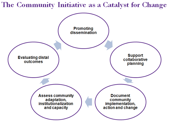 The Community Initiative as a Catalyst for Change