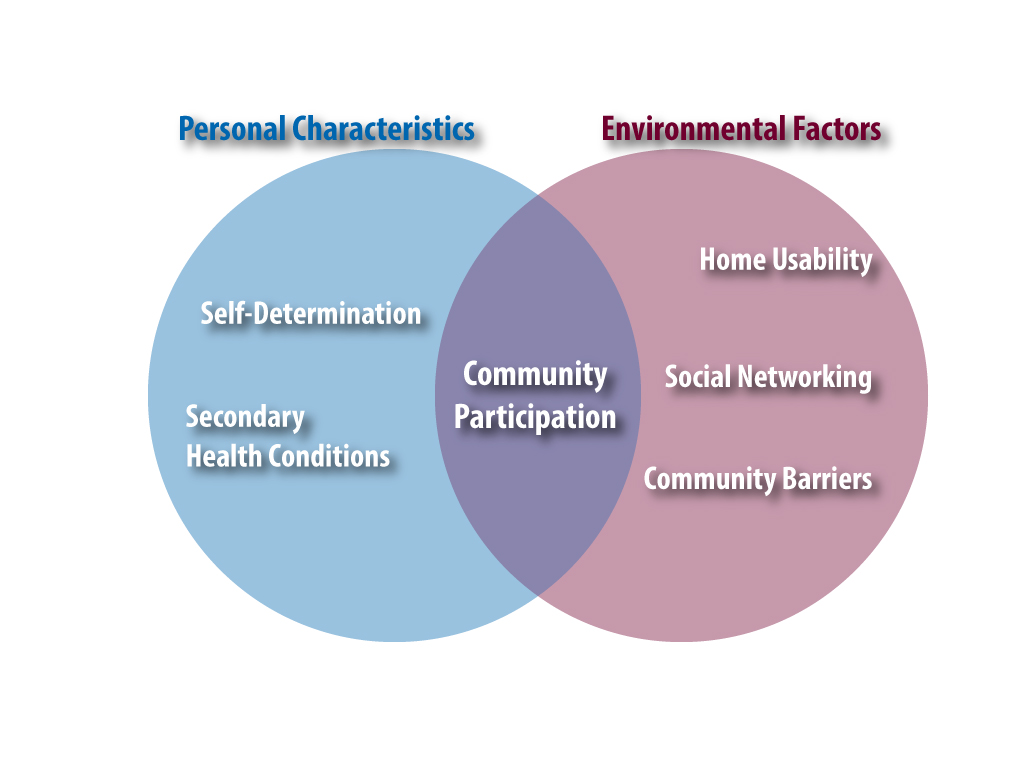 Venn diagram with left side showing Personal characteristics, which are self-determination and secondary health; and right side showing Environmental Factors, which are home useability, social networking, and community barriers. In the intersection is community participation.