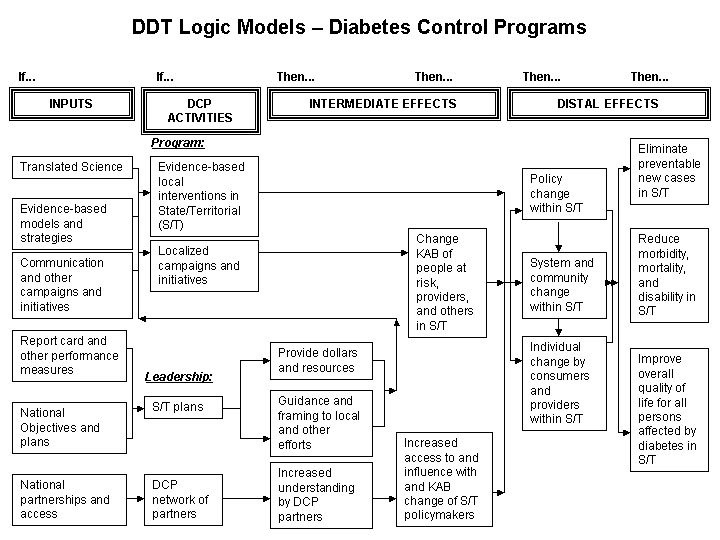 Chapter 2 other models for promoting community health and example 4 diabetes control family of models pronofoot35fo Image collections