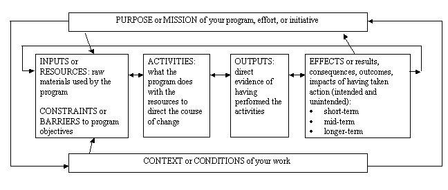 "Image depicting the basic structure for a logic model. This image includes text boxes and relational arrows with the following phrases: ""PURPOSE or MISSION of your program, effort, or initiative; INPUTS or RESOURCES: raw materials used the program; CONSTRAINTS or BARRIERS to program objectives; ACTIVITIES: what the program does with the resources to direct the course of change; OUTPUTS: direct evidence of having performed the activities; EFFECTS or results, consequences outcomes, impacts of having taken action (intended and unintended): short-term, mid-term, longer-term; CONTEXT or CONDITIONS of your work."""