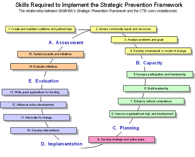 "•	Image depicting the Strategic Prevention Framework entitled, ""Skills Required to Implement the Strategic Prevention Framework,"" subtitled ""The relationship between SAMHSA's Strategic Prevention Framework and the CTB core competencies."" Image shows an elliptical flow chart with five phases and steps within each phase: ""Phase A. Assessment; Step 1. Create and maintain coalitions and partnerships; Step 2. Assess community needs and resources; Step 3. Analyze problems and goals; Step 4. Develop a framework or model of change; Phase B. Capacity; Step 5. Increase participation and membership; Step 6. Build leadership; Step 7. Enhance cultural competencies; Step 8. Improve organizational and development; Phase C. Planning; Step 9. Develop strategic and action plans; Phase D. Implementation; Step 10. Develop interventions; Step 11. Advocate for change; Step 12. Influence policy development; Step 13. Write grant applications for funding; Phase E. Evaluation; Step 14. Evaluate initiatives; Step 15. Sustain projects and initiatives."""