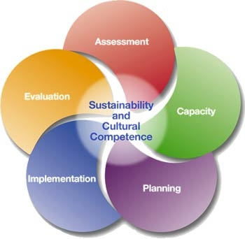 "Image depicting the Strategic Prevention Framework showing five overlapping circles of color with ""Sustainability and Cultural Competence"" in the center. The five phases are: Assessment; Capacity; Planning, Implementation; and Evaluation."