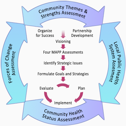 "Image depicting the MAPP Process, showing four bidirectional arrows forming a circle with the following text in each of the arrows: ""Community Themes and Strengths Assessment; Local Public health System Assessment; Community Health Status Assessment; Forces of Change Assessment."" Inside the circle are the following phases from top to bottom with arrows leading to the next phase: ""Organize for Success; Partnership Development; Visioning; Four MAPP Assessments; Identify Strategic Issues; Formulate Goals and Strategies"" and the final three phases circling around the word Action: ""Evaluate; Plan; Implement."""