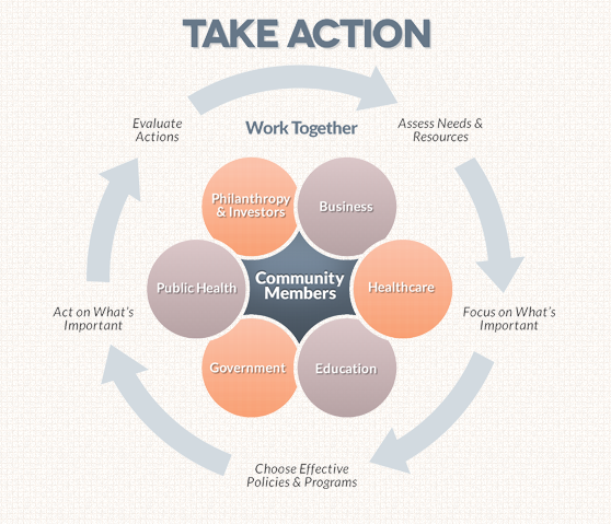 "Image depicting the six phases of the Take Action cycle. They form a circle flowing continuously from one phase to the next: ""Assess Needs and Resources; Focus on What's Important; Choose Effective Policies and Programs; Act on What's Important; Evaluate Actions."" Inside the circle are six more circles surrounding the phrase Community Members: ""Business; Healthcare; Education; Government; Public Health; Philanthropy and Investors."""