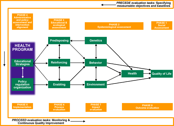 Image of Figure 1: Generic Representation of the PRECEDE-PROCEED Model. From L. Green and M. Kreuter. (2005). Health Promotion Planning: An Educational and Ecological Approach (4th Ed.) Mountain View, CA: Mayfield Publishers. This image includes text boxes and relational arrows with the following phrases: PRECEDE evaluation tasks: Specifying measurable objectives and baselines; (header) PHASE 4 – Administrative and policy assessment and intervention alignment; (header) PHASE 3 – Educational and ecological assessment; (header) PHASE 2 – Epidemiological assessment; (header) PHASE 1 – Social Assessment; HEALTH PROGRAM – Educational Strategies, Policy regulation organization; Predisposing; Genetics; Reinforcing; Behavior; Enabling; Environment; Health; Quality of Life; (header) PHASE 5 – Implementation; PHASE 6 – Process evaluation; PHASE 7 – Impact evaluation; PHASE 8 – Outcome evaluation. PROCEED evaluation tasks: Monitoring and Continuous Quality Improvement.