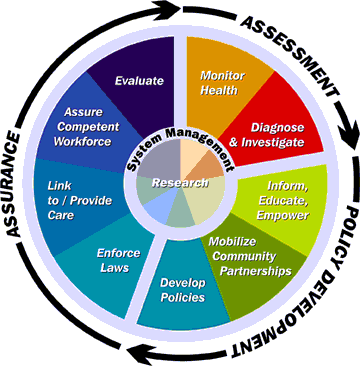 "Graphic color wheel depicting the Ten Essential Public Health Services. Outside the wheel is an arrow circling around it with three phrases embedded: ""Assessment; Policy Development; Assurance."" Nine of the wheel segments intersect in the center with Research being the tenth segment. The other nine feeding it are: ""Monitor Health; Diagnose and Investigate; Inform, Educate, and Empower; Mobilize Community Partnerships; Develop Policies; Enforce Laws; Link to/Provide Care; Assure Competent Workforce; Evaluate."""