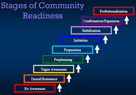 "Image depicting the Stages of Community Readiness, built from the bottom to the top with arrows pointing up next to each of the following phases: ""No Awareness; Denial/Resistance; Vague Awareness; Preplanning; Preparation; Initiation; Stabilization; Confirmation; Expansion; Professionalization."""