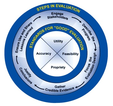 "Image depicting a Framework for Program Evaluation. A large circle with four rings. The outer ring is entitled ""Steps in Evaluation."" The next ring lists the steps with arrows in between each, depicting an ongoing flow from one to the next: ""Exchange Stakeholders; Describe the Program; Focus the Evaluation Design; Gather Credible Evidence; Justify Conclusions; Ensure Use and Share Lessons Learned."" The next inner ring is entitled ""Standards for ""Good"" Evaluation."" Inside it is the innermost circle divided into four quadrants: ""Utility; Feasibility; Propriety; Accuracy."""