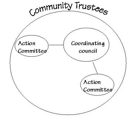Image of a diagram depicting Mid-size Structure. A large circle entitled Community Trustees contains three smaller circles: One Coordinating Council and two Action Committee circles connecting to it.
