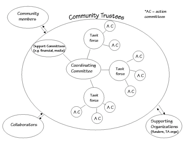 "Image depicting a complex organization showing a large circle entitled Community Trustees. Outside this circle are three smaller circles with bidirectional arrows leading to/from the larger circle: ""Community members; Collaborators; Supporting Organizations (funders, TA orgs)."" Inside the large circle is a small circle entitled Coordinating Committee. Four other circles connect to this central circle: Support Committees (e.g., financial, media) and three Task Force circles, each with smaller Action Committee circles connected to them."