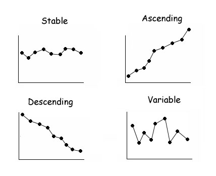 "Image entitled, ""Example Baseline data patterns,"" with the following four graphs depicting different patterns: ""Stable; Ascending; Descending; Variable."""