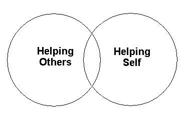 Image depicting two overlapping circles, labeled Helping Others and Helping Self.