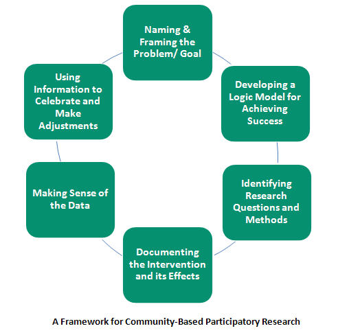"Image depicting a Framework for Community Based Participatory Research. This image includes the following phrases: ""Naming and Framing the Problem/Goal; Developing a Logic Model for Achieving Success; Identifying Research Questions and Methods; Documenting the Intervention and its Effects; Making Sense of the Data; and Using Information to Celebrate and Make Adjustments."""