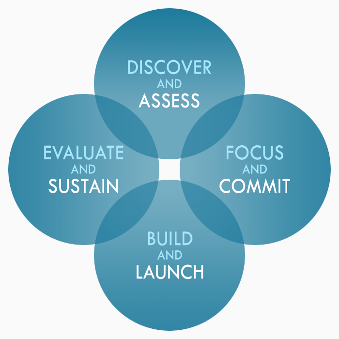 "Image depicting the Charter For Compassion's four phases of building a compassionate community. These phases are: ""Discover and Asses; Focus and Commit; Build and Launch; Evaluate and Sustain."""
