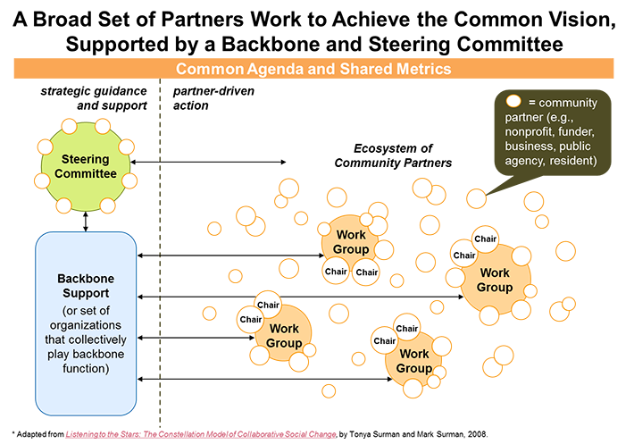 The Constellation Model of Collaborative Social Change, by Tonya Surman and Mark Surman, 2008.""