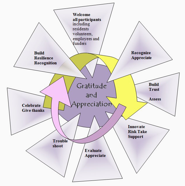 Diagram of the Cycle of Gratitude and Appreciation