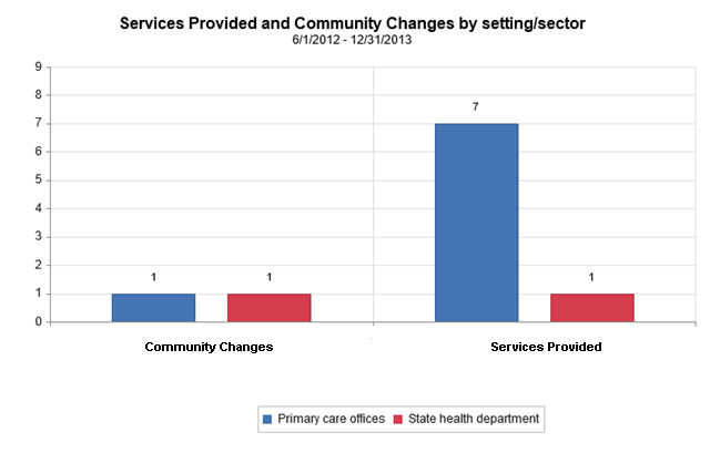 "Image of a bar chart, entitled, ""Figure 2: Example Bar Chart."" The header reads, ""Services Provided and Community Changes by setting/sector, 6/1/2012 – 12/31/2103."" The chart shows scores for two settings/sectors. For Community Changes, a score of 1 is shown for both Primary care offices and the State health department. For Services Provided, a score of 7 is shown for Primary care offices, and a score of 1 is shown for the State health department."