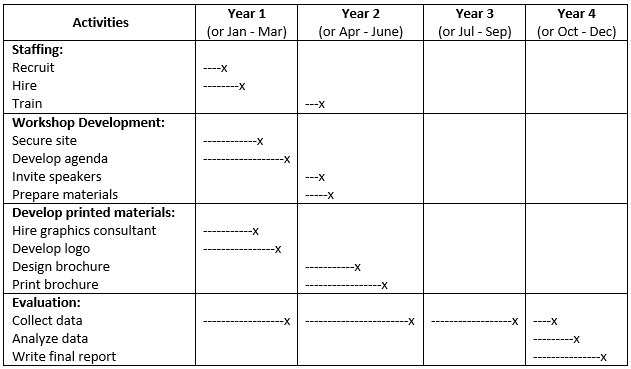 "Image of a timeline chart, entitled, ""Figure 3: Example Time Line Chart,"" which depicts a table with a header row across the top and left margins, followed by four rows and columns after that. The header row is labeled from left to right: ""Activities; ""Year 1 (or Jan – Mar); Year 2 (or Apr – June); Year 3 (or Jul – Sep); Year 4 (or Oct – Dec)."" Under the activities column, the four rows below it are labeled: ""Staffing: Recruit, Hire, Train; Workshop Development: Secure site, Develop agenda, Invite speakers, Prepare materials; Develop printed materials: Hire graphics consultant, Develop logo, Design brochure, Print brochure; Evaluation: Collect data, Analyze data, Write final report."" In each of the proceeding columns and rows are progress bars, showing advancement in a given month or year."