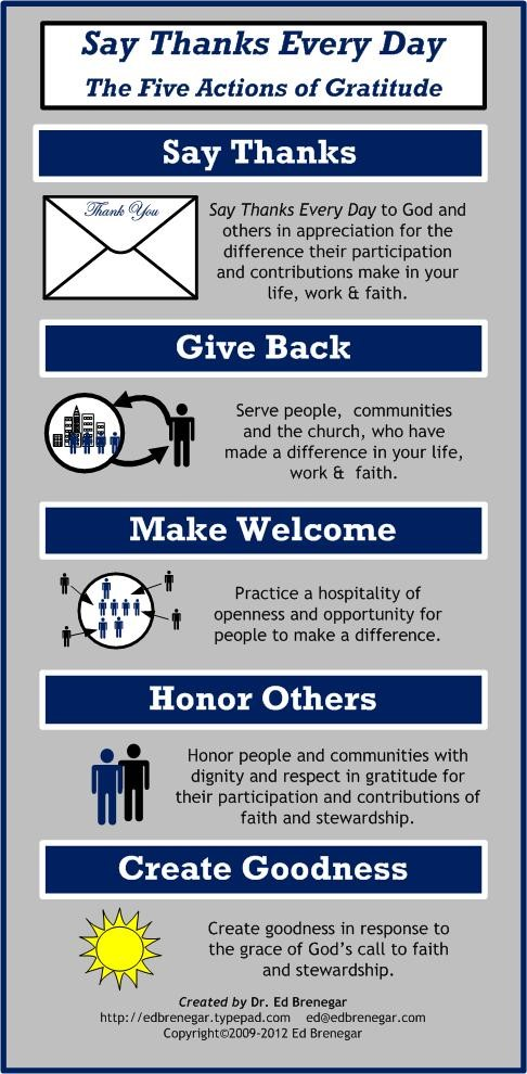 Chart with five actions of Gratitude: Say thanks; Give back; Make Welcome; Honor Others; and Create Goodness.