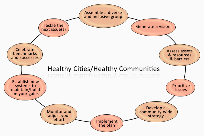 "Image depicting Healthy Cities/Heathy Communities that includes the following phases in an elliptical graph: ""Assemble a diverse and inclusive group; Generate a vision; Assess assets and resources and barriers; Prioritize issues; Develop a community-wide strategy; Implement the plan; Monitor and adjust your effort; Establish new systems to maintain/build on your gains, Celebrate benchmarks and successes; Tackle the next issue(s)."""
