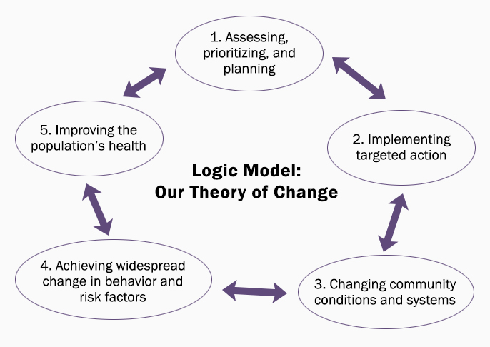 Image of the Logic Model with the five steps outlined below, depicted in a continuous circle.