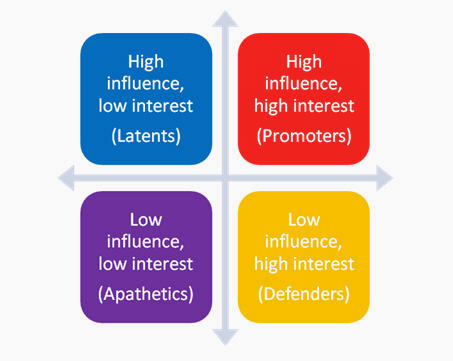 "Colorful graphic  depicting Stakeholder Analysis/Stakeholder Mapping. With the following  four boxes: ""Low  influence, low interest  (Apathetic); Low influence high interest (Defenders); High influence, low interest (Latent); High influence, high interest (Promoter)"""