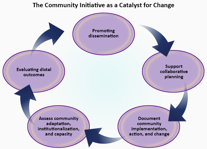 "Image depicting the Community Initiative as a Catalyst for Change. This image includes the following phrases: ""Promoting dissemination; Support collaborative planning; Document Community implementation, action, and change; Assess community adaptation, institutionalization, and capacity; Evaluating distal outcomes."""