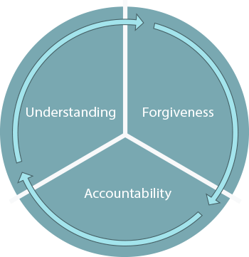 Circle chart with three sections: Understanding, Forgiveness, and Accountability.
