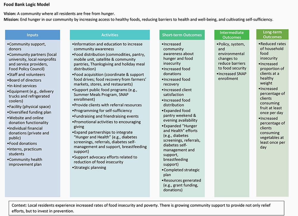 Image of Food Bank Logic Model