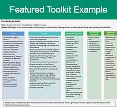 Chart thumbnail of Community Health Partnership Program Logic Model