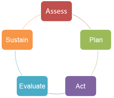"Image of Model for Change chart, including the phases: ""Assess; Plan; Act; Evaluate; Sustain."""