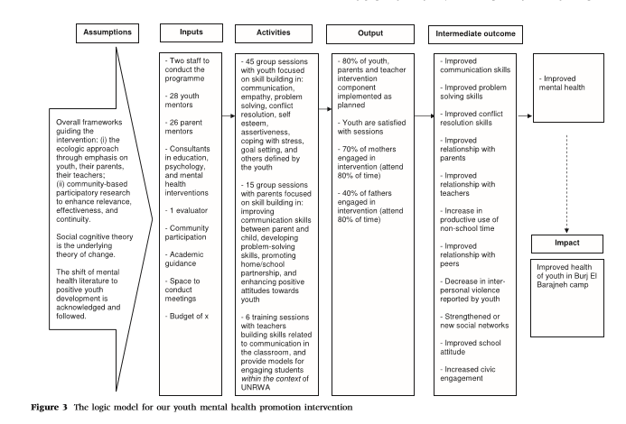 Image Of Logic Model Chart