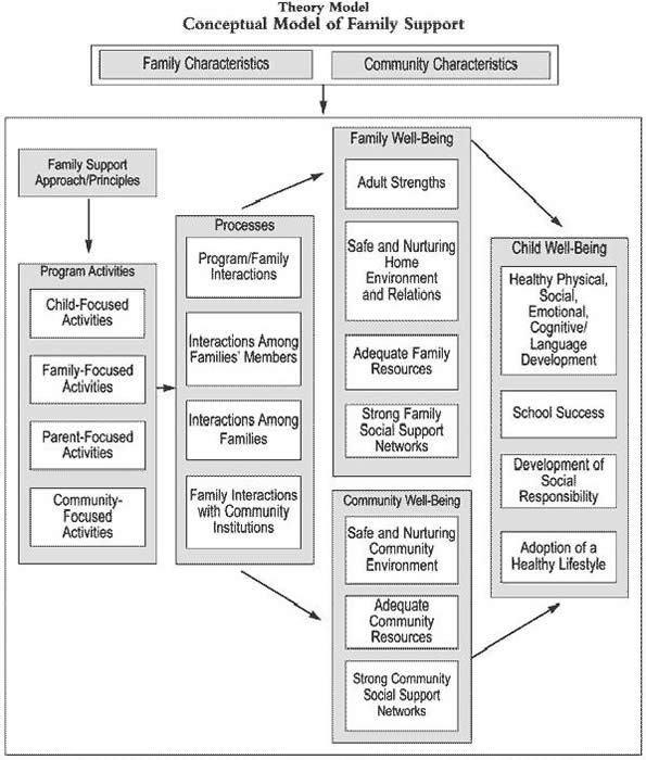 4 Developing A Framework Or Model Of Change Community